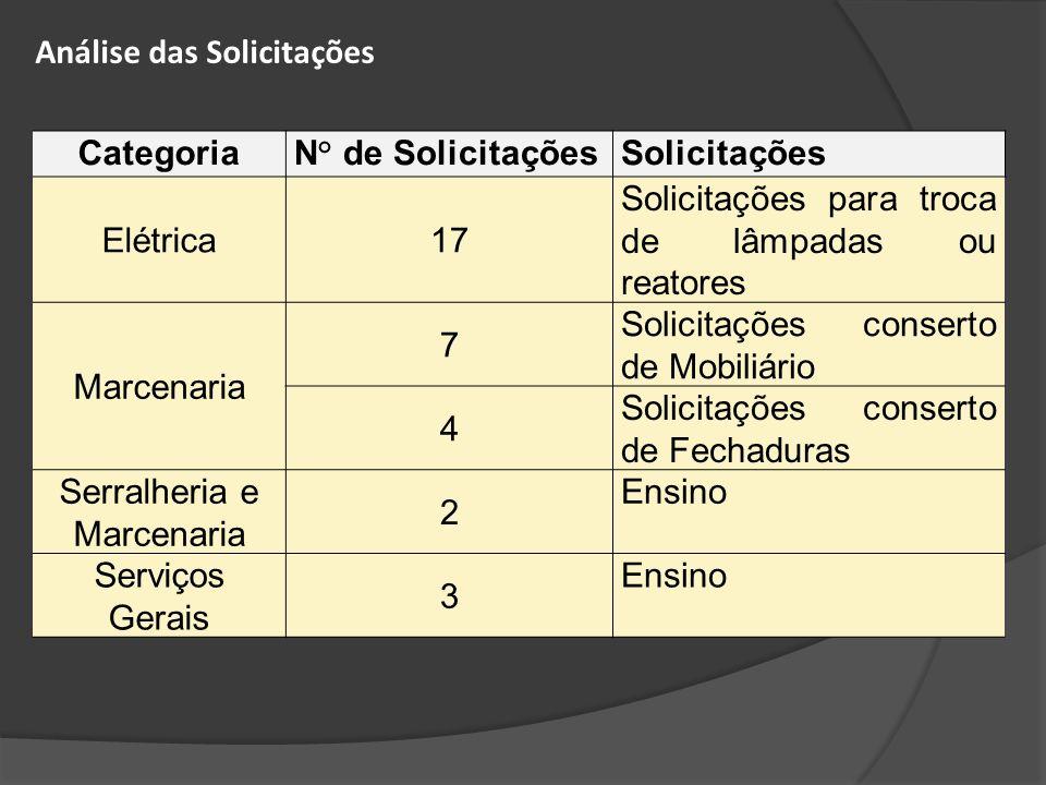 CategoriaN° de SolicitaçõesSolicitações Elétrica17 Solicitações para troca de lâmpadas ou reatores Marcenaria 7 Solicitações conserto de Mobiliário 4