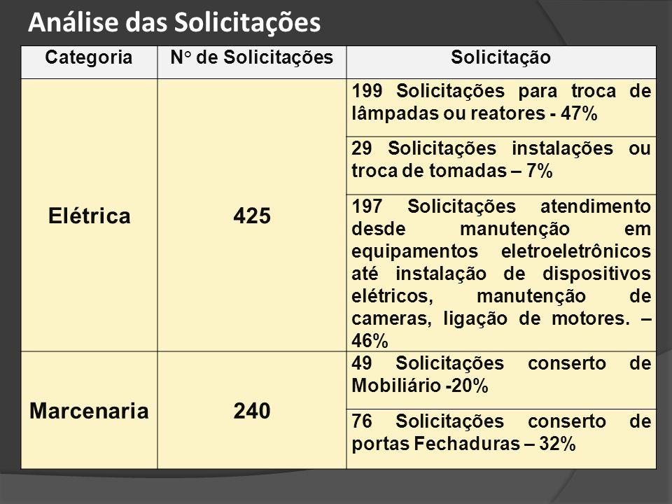CategoriaN° de SolicitaçõesSolicitação Elétrica425 199 Solicitações para troca de lâmpadas ou reatores - 47% 29 Solicitações instalações ou troca de t
