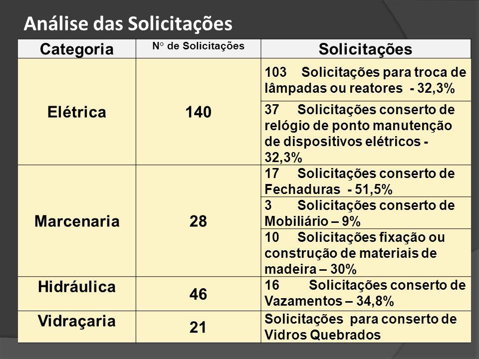 Categoria N° de Solicitações Solicitações Elétrica140 103 Solicitações para troca de lâmpadas ou reatores - 32,3% 37 Solicitações conserto de relógio