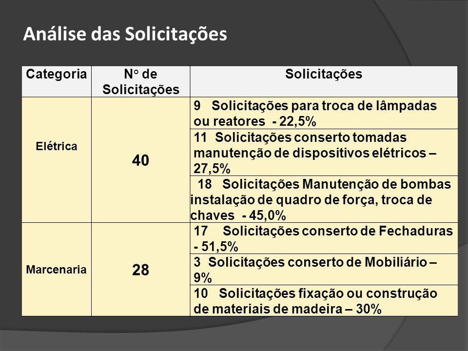CategoriaN° de Solicitações Solicitações Elétrica 40 9 Solicitações para troca de lâmpadas ou reatores - 22,5% 11 Solicitações conserto tomadas manute