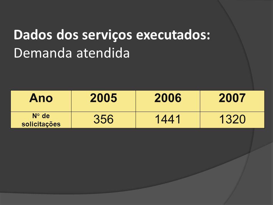 Ano200520062007 N° de solicitações 35614411320 Dados dos serviços executados: Demanda atendida