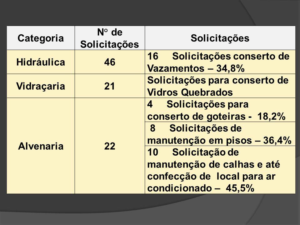 Categoria N° de Solicitações Solicitações Hidráulica46 16 Solicitações conserto de Vazamentos – 34,8% Vidraçaria21 Solicitações para conserto de Vidro