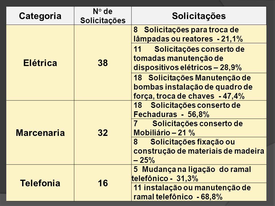 Categoria N° de Solicitações Solicitações Elétrica38 8 Solicitações para troca de lâmpadas ou reatores - 21,1% 11 Solicitações conserto de tomadas man