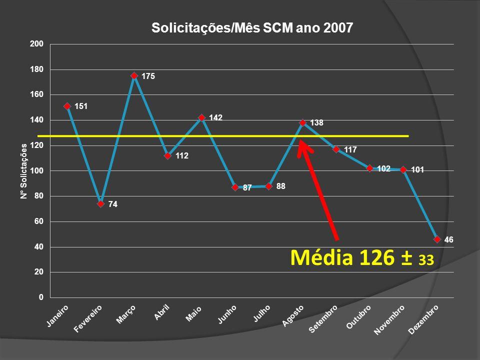 Média 126 ± 33