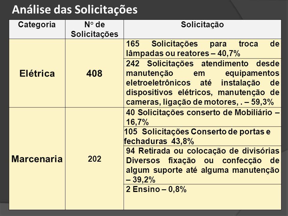 CategoriaN° de Solicitações Solicitação Elétrica408 165 Solicitações para troca de lâmpadas ou reatores – 40,7% 242 Solicitações atendimento desde man