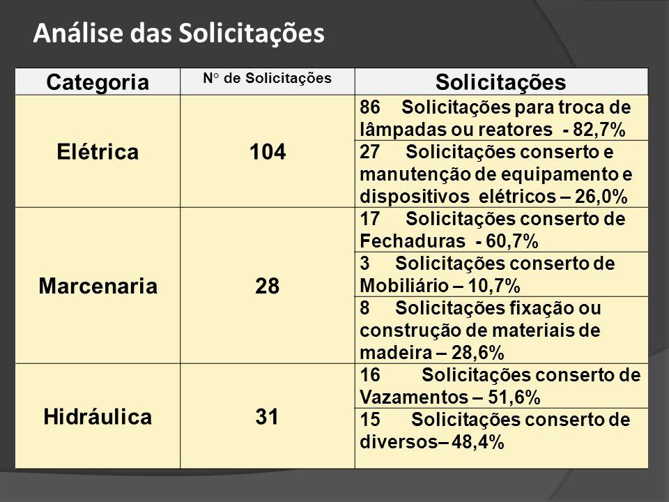 Categoria N° de Solicitações Solicitações Elétrica104 86 Solicitações para troca de lâmpadas ou reatores - 82,7% 27 Solicitações conserto e manutenção