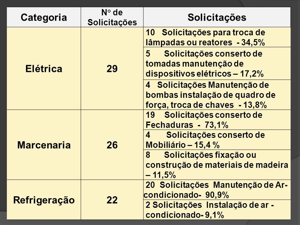 Categoria N° de Solicitações Solicitações Elétrica29 10 Solicitações para troca de lâmpadas ou reatores - 34,5% 5 Solicitações conserto de tomadas man