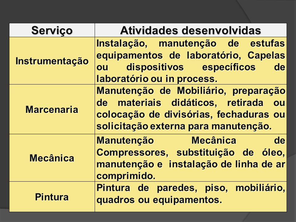 Serviço Atividades desenvolvidas Instrumentação Instalação, manutenção de estufas equipamentos de laboratório, Capelas ou dispositivos específicos de
