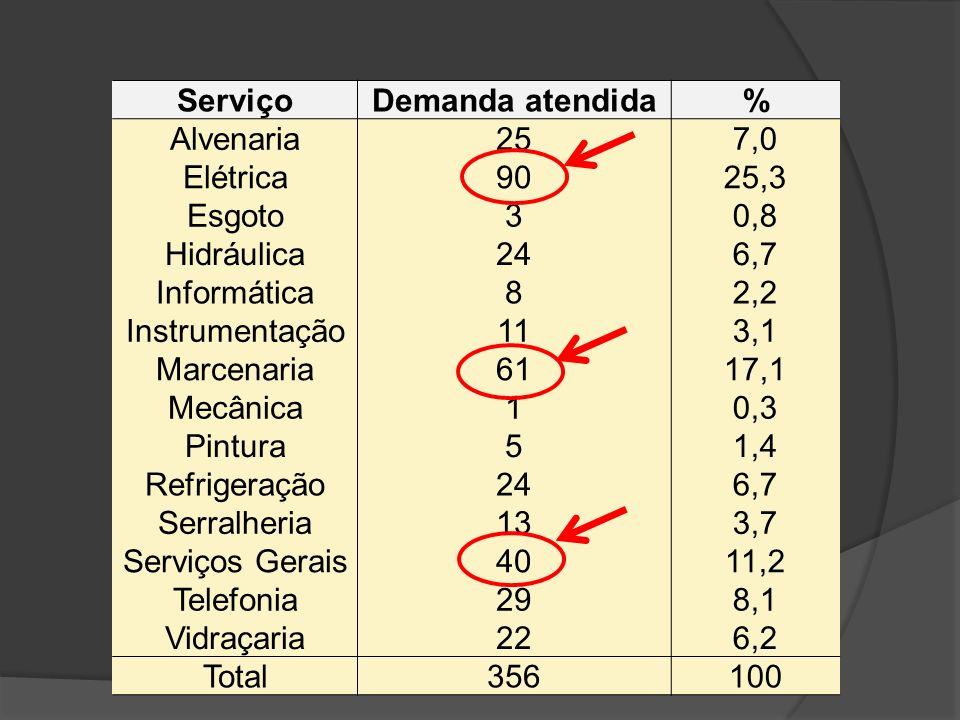 ServiçoDemanda atendida% Alvenaria 257,0 Elétrica 9025,3 Esgoto 30,8 Hidráulica 246,7 Informática 82,2 Instrumentação 113,1 Marcenaria 6117,1 Mecânica