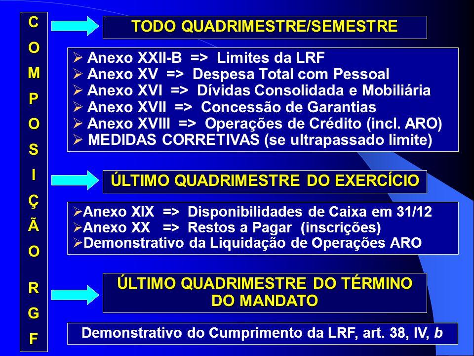 TODO QUADRIMESTRE/SEMESTRE Anexo XXII-B => Limites da LRF Anexo XV => Despesa Total com Pessoal Anexo XVI => Dívidas Consolidada e Mobiliária Anexo XV