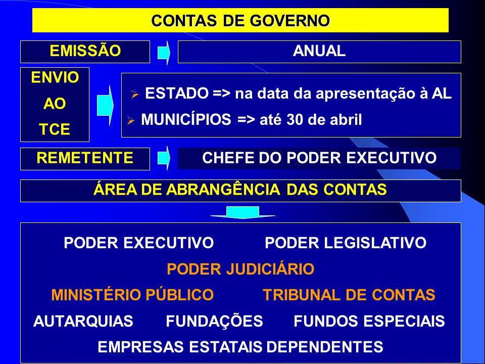 CONTAS DE GOVERNO EMISSÃOANUAL CHEFE DO PODER EXECUTIVO REMETENTE ENVIO AO TCE ESTADO => na data da apresentação à AL MUNICÍPIOS => até 30 de abril PO