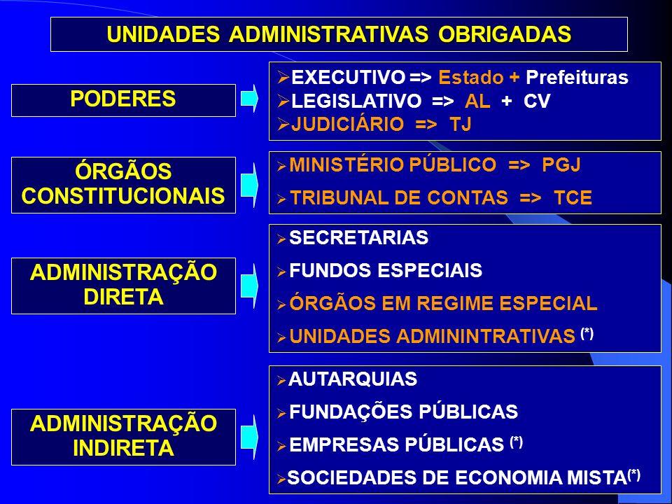 ADMINISTRAÇÃO DIRETA ADMINISTRAÇÃO INDIRETA PODERES UNIDADES ADMINISTRATIVAS OBRIGADAS EXECUTIVO => Estado + Prefeituras LEGISLATIVO => AL + CV JUDICI