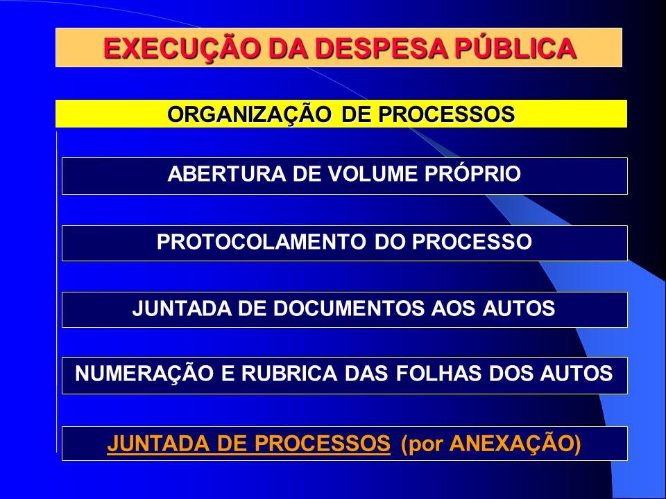 ORGANIZAÇÃO DE PROCESSOS EXECUÇÃO DA DESPESA PÚBLICA ABERTURA DE VOLUME PRÓPRIO PROTOCOLAMENTO DO PROCESSO JUNTADA DE DOCUMENTOS AOS AUTOS NUMERAÇÃO E