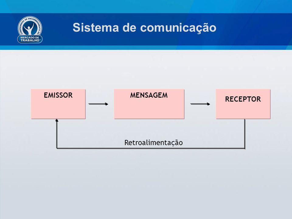 Sistema de comunicação EMISSOR RECEPTOR MENSAGEM Retroalimentação