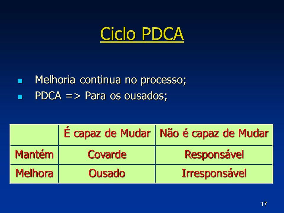 17 Ciclo PDCA Melhoria continua no processo; Melhoria continua no processo; PDCA => Para os ousados; PDCA => Para os ousados; É capaz de Mudar Não é c