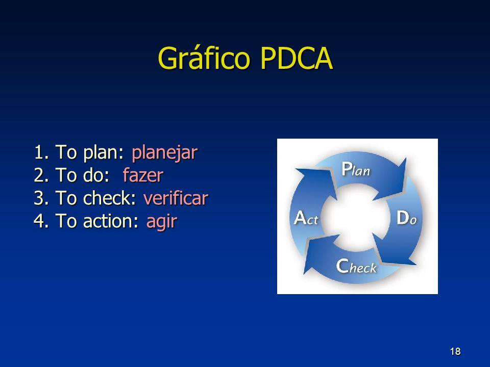 18 Gráfico PDCA 1. To plan: planejar 2. To do: fazer 3. To check: verificar 4. To action: agir