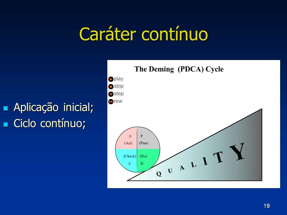 19 Caráter contínuo Aplicação inicial; Aplicação inicial; Ciclo contínuo; Ciclo contínuo;