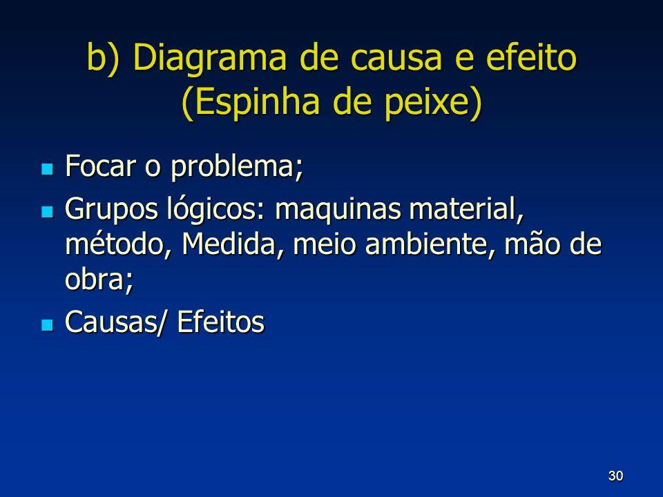 30 b) Diagrama de causa e efeito (Espinha de peixe) Focar o problema; Focar o problema; Grupos lógicos: maquinas material, método, Medida, meio ambien