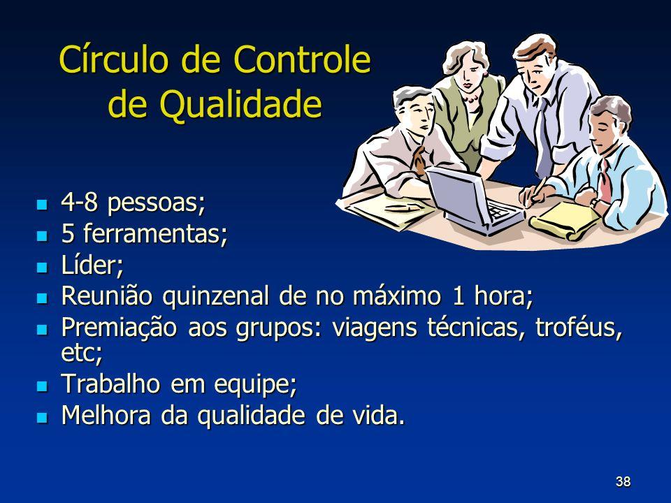 38 Círculo de Controle de Qualidade 4-8 pessoas; 4-8 pessoas; 5 ferramentas; 5 ferramentas; Líder; Líder; Reunião quinzenal de no máximo 1 hora; Reuni