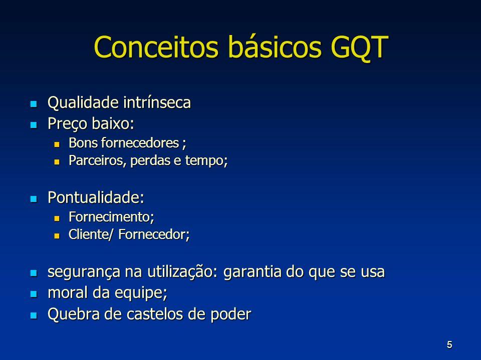 5 Conceitos básicos GQT Qualidade intrínseca Qualidade intrínseca Preço baixo: Preço baixo: Bons fornecedores ; Bons fornecedores ; Parceiros, perdas