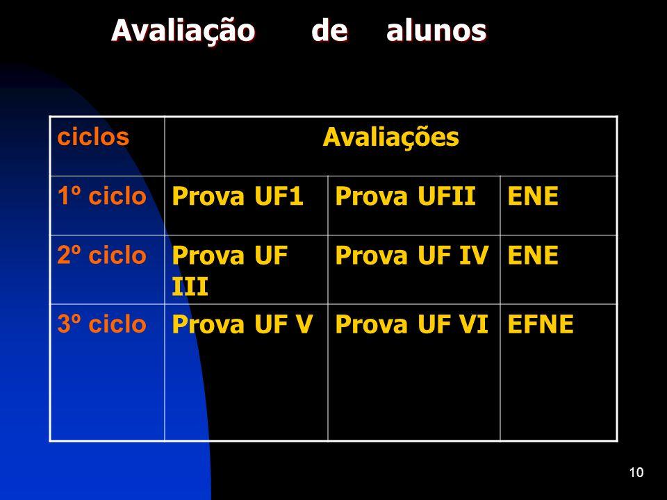 10 Avaliação de alunos ciclos Avaliações 1º ciclo Prova UF1Prova UFIIENE 2º ciclo Prova UF III Prova UF IVENE 3º ciclo Prova UF VProva UF VIEFNE