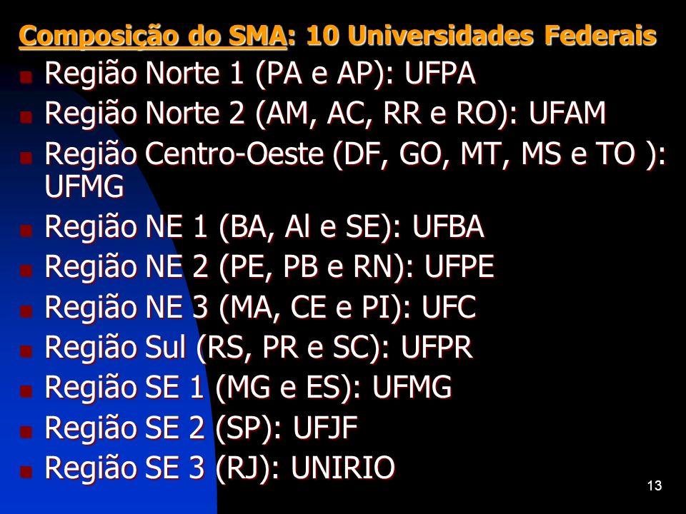 13 Composição do SMA: 10 Universidades Federais Região Norte 1 (PA e AP): UFPA Região Norte 1 (PA e AP): UFPA Região Norte 2 (AM, AC, RR e RO): UFAM R