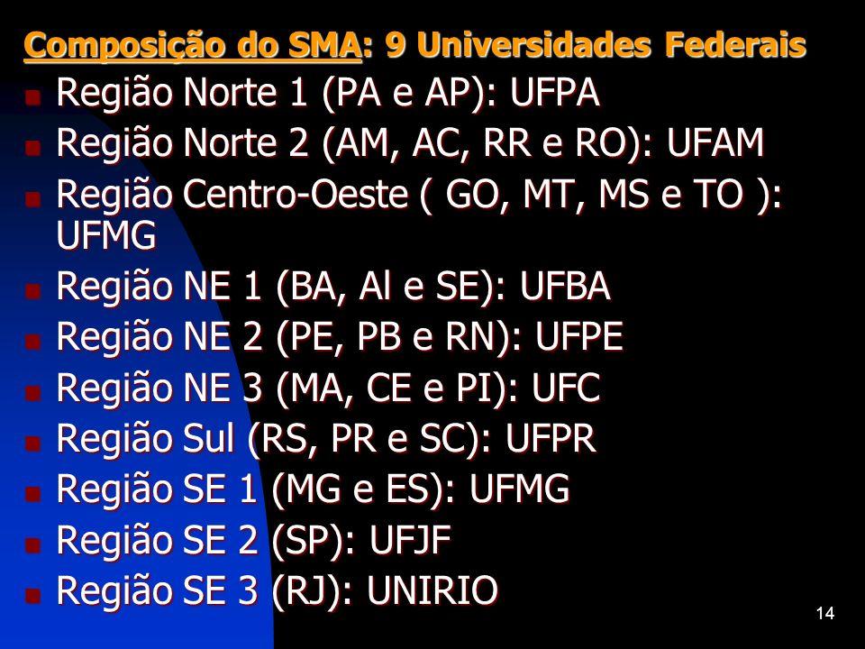 14 Composição do SMA: 9 Universidades Federais Região Norte 1 (PA e AP): UFPA Região Norte 1 (PA e AP): UFPA Região Norte 2 (AM, AC, RR e RO): UFAM Re