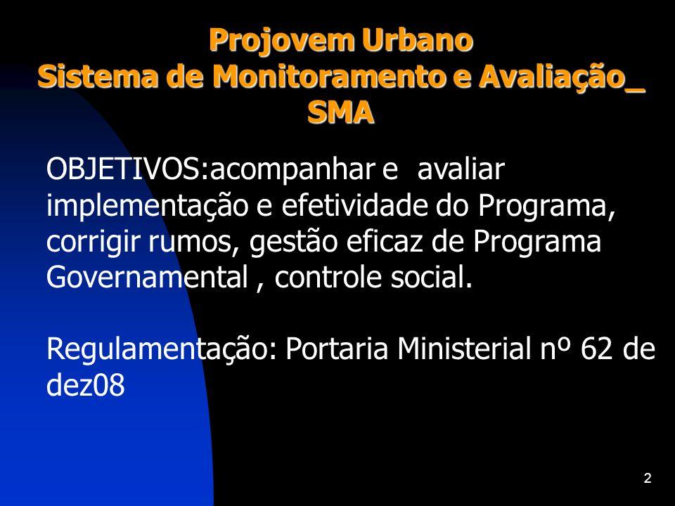 2 Projovem Urbano Sistema de Monitoramento e Avaliação_ SMA OBJETIVOS:acompanhar e avaliar implementação e efetividade do Programa, corrigir rumos, ge