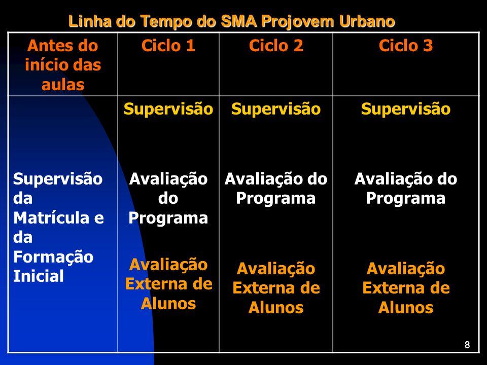 8 Linha do Tempo do SMA Projovem Urbano Antes do início das aulas Ciclo 1Ciclo 2Ciclo 3 Supervisão da Matrícula e da Formação Inicial Supervisão Avali