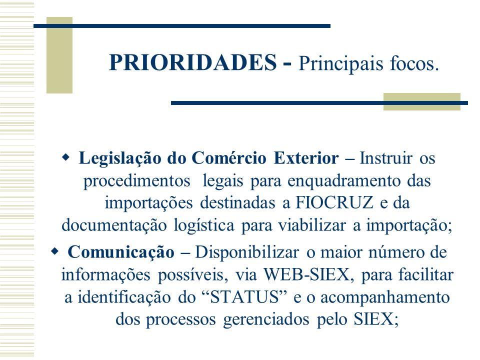 PRIORIDADES - Principais focos. Legislação do Comércio Exterior – Instruir os procedimentos legais para enquadramento das importações destinadas a FIO