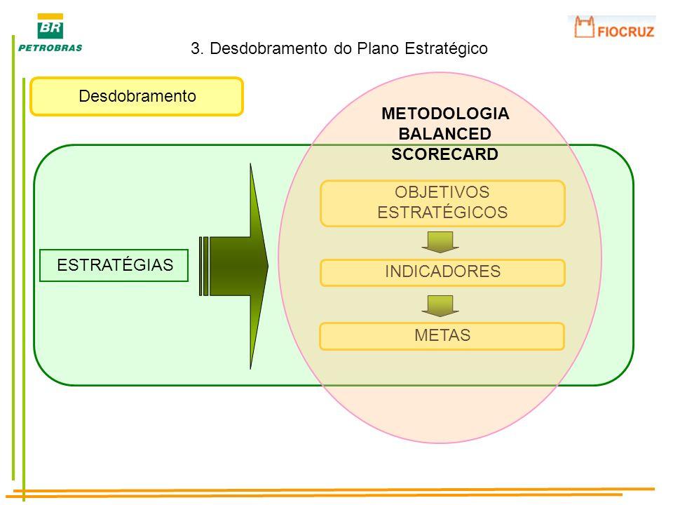 Desdobramento 3. Desdobramento do Plano Estratégico ESTRATÉGIAS OBJETIVOS ESTRATÉGICOS INDICADORES METAS METODOLOGIA BALANCED SCORECARD