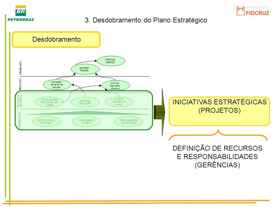 Desdobramento 3. Desdobramento do Plano Estratégico Prover soluções tecnológicas para clientes Interiorizar distribuição Aumentar barreiras de entrada