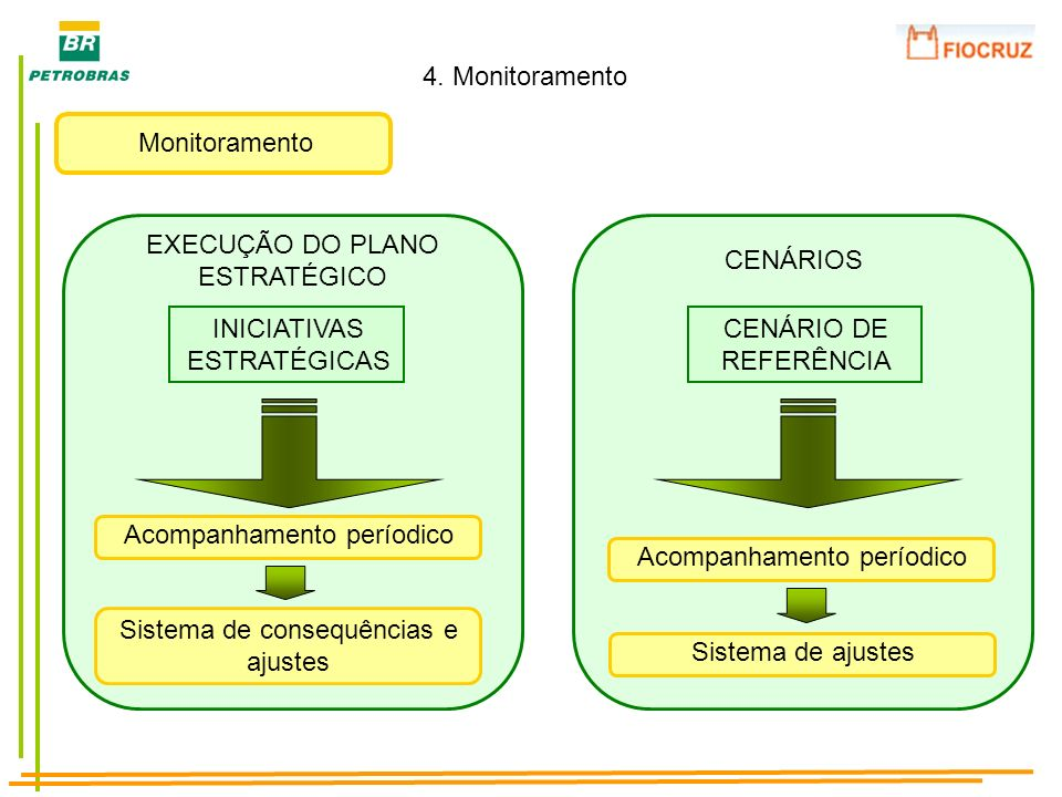 Monitoramento 4. Monitoramento INICIATIVAS ESTRATÉGICAS Acompanhamento períodico Sistema de consequências e ajustes EXECUÇÃO DO PLANO ESTRATÉGICO CENÁ