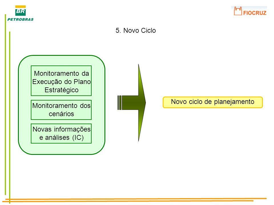 5. Novo Ciclo Monitoramento da Execução do Plano Estratégico Monitoramento dos cenários Novas informações e análises (IC) Novo ciclo de planejamento