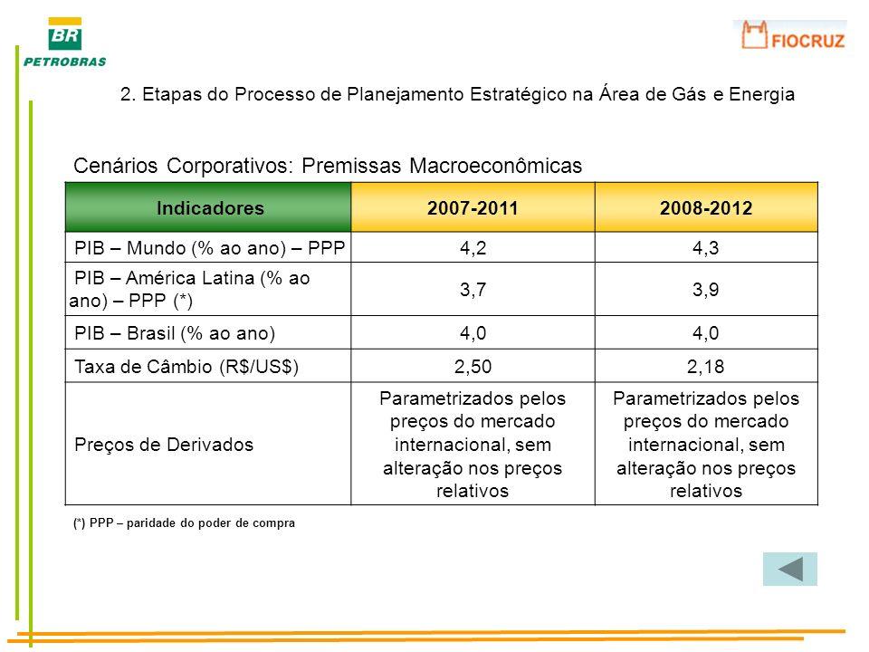 Indicadores2007-20112008-2012 PIB – Mundo (% ao ano) – PPP4,24,3 PIB – América Latina (% ao ano) – PPP (*) 3,73,9 PIB – Brasil (% ao ano)4,0 Taxa de C