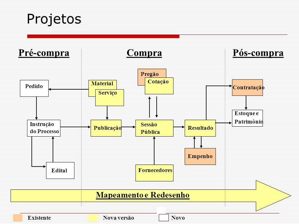 Mapeamento e Redesenho Pedido Edital Instrução do Processo Pré-compraCompraPós-compra Material Fornecedores Sessão Pública PublicaçãoResultado Empenho