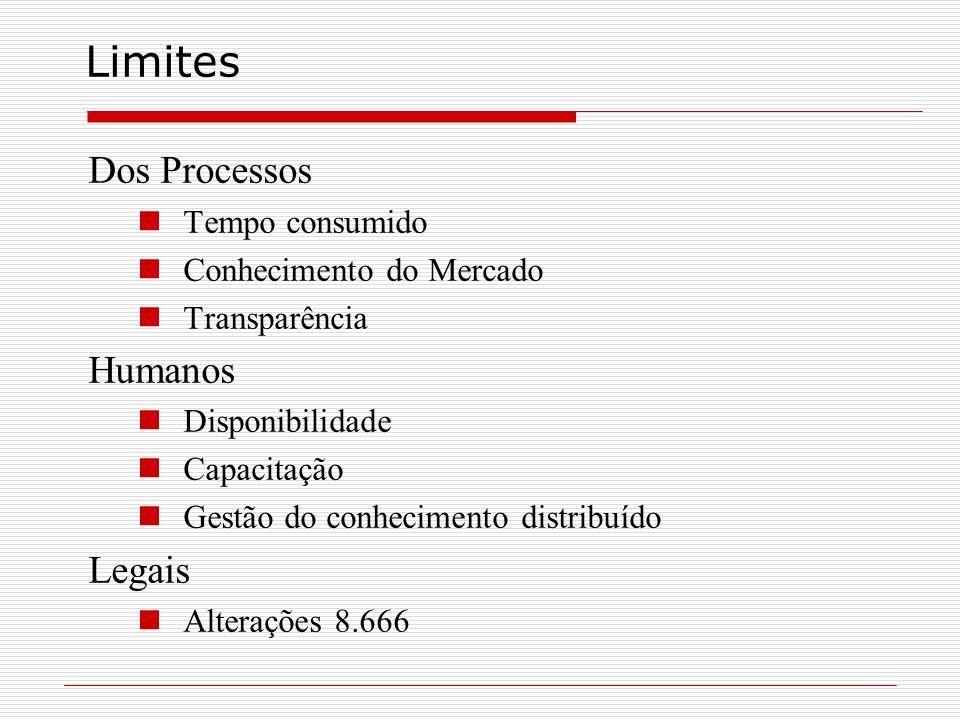 Limites Dos Processos Tempo consumido Conhecimento do Mercado Transparência Humanos Disponibilidade Capacitação Gestão do conhecimento distribuído Leg