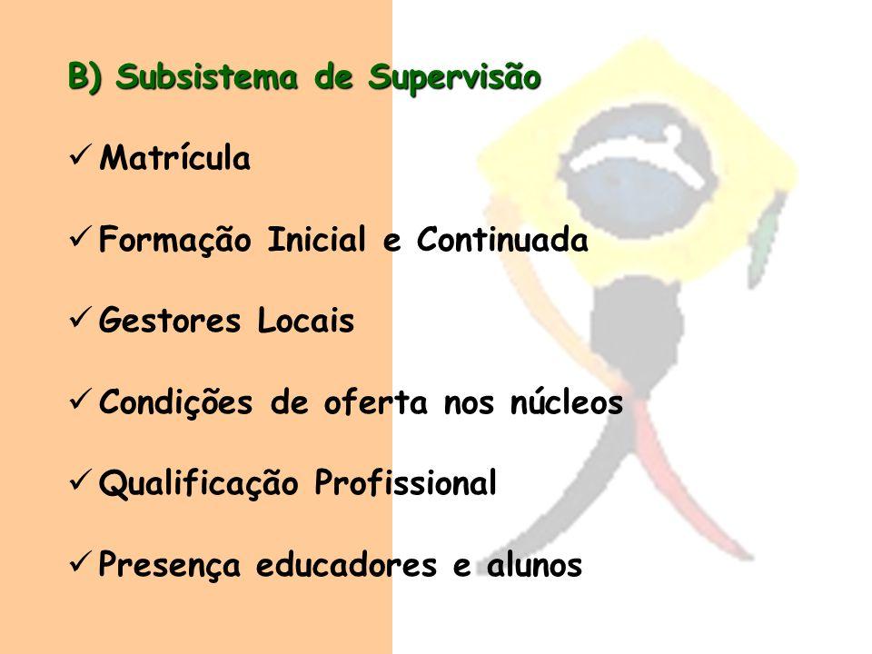 B) Subsistema de Supervisão Matrícula Formação Inicial e Continuada Gestores Locais Condições de oferta nos núcleos Qualificação Profissional Presença