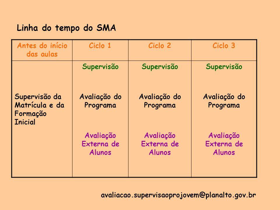 Linha do tempo do SMA Antes do início das aulas Ciclo 1Ciclo 2Ciclo 3 Supervisão da Matrícula e da Formação Inicial Supervisão Avaliação do Programa A