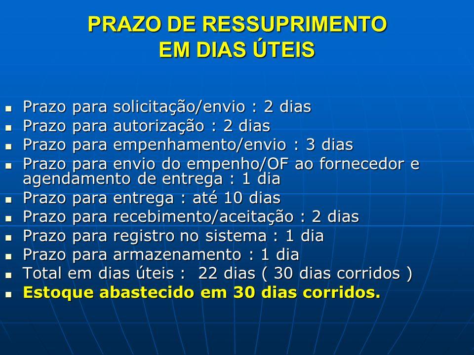 Saldo em estoque no dia do reabastecimento: 1.000 pcts ( saldo p/ 15 dias ) Saldo em estoque no dia do reabastecimento: 1.000 pcts ( saldo p/ 15 dias ) + Qtde empenhada e recebida : 3.000 pcts (45 dias) Qtde empenhada e recebida : 3.000 pcts (45 dias) = Saldo atual : 4.000 pcts ( 60 dias de cobertura de estoque ) Saldo atual : 4.000 pcts ( 60 dias de cobertura de estoque ) Neste momento existe a necessidade de uma nova solicitação para ressuprimento, aumentando o giro de estoque, com a adoção de solicitações mensais de empenhamento.