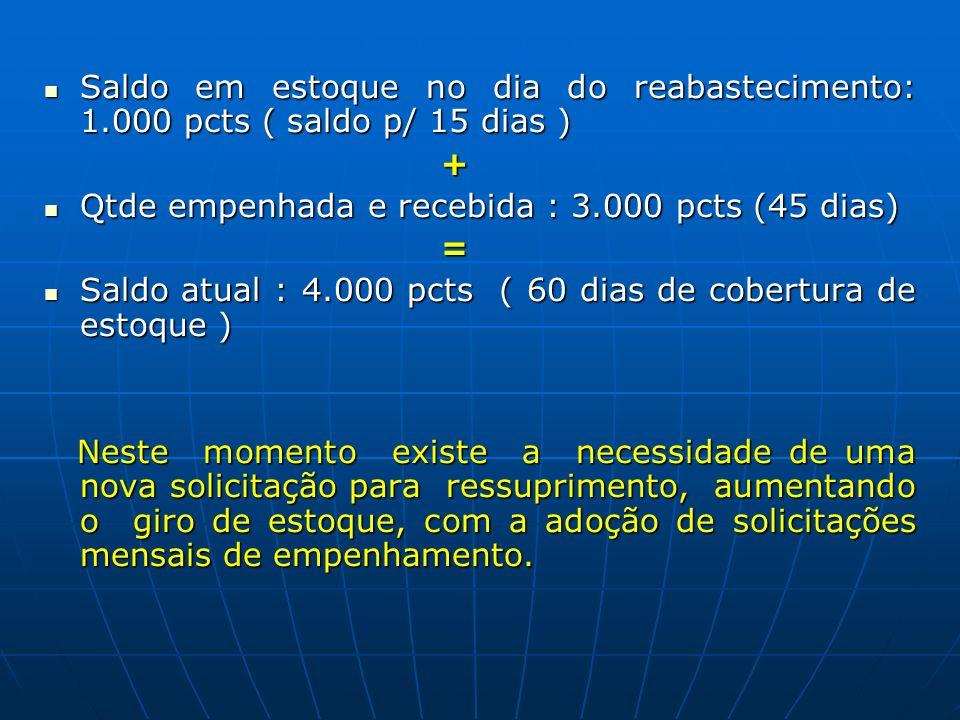 Saldo em estoque no dia do reabastecimento: 1.000 pcts ( saldo p/ 15 dias ) Saldo em estoque no dia do reabastecimento: 1.000 pcts ( saldo p/ 15 dias