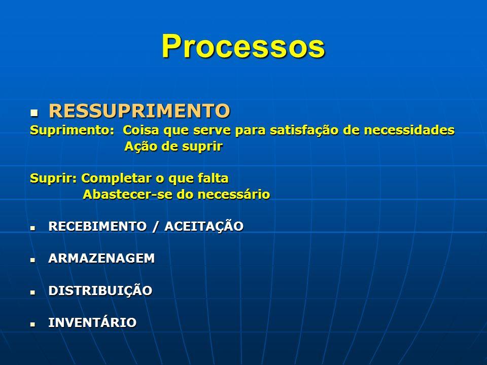 Processos RESSUPRIMENTO Suprimento: Coisa que serve para satisfação de necessidades Ação de suprir Suprir: Completar o que falta Abastecer-se do neces