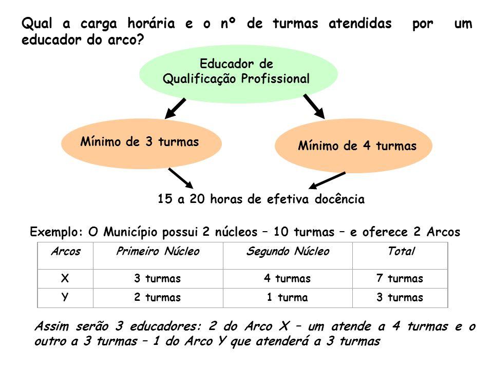Qual a carga horária e o nº de turmas atendidas por um educador do arco? Assim serão 3 educadores: 2 do Arco X – um atende a 4 turmas e o outro a 3 tu