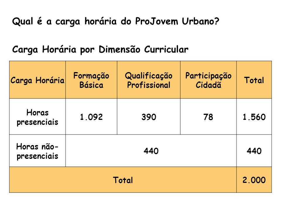 Qual é a carga horária do ProJovem Urbano? Carga Horária por Dimensão Curricular Carga Horária Formação Básica Qualificação Profissional Participação