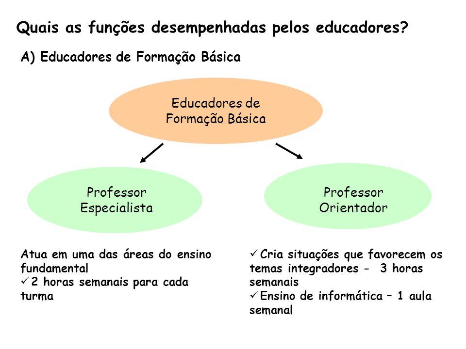 Quais as funções desempenhadas pelos educadores? A) Educadores de Formação Básica Atua em uma das áreas do ensino fundamental 2 horas semanais para ca