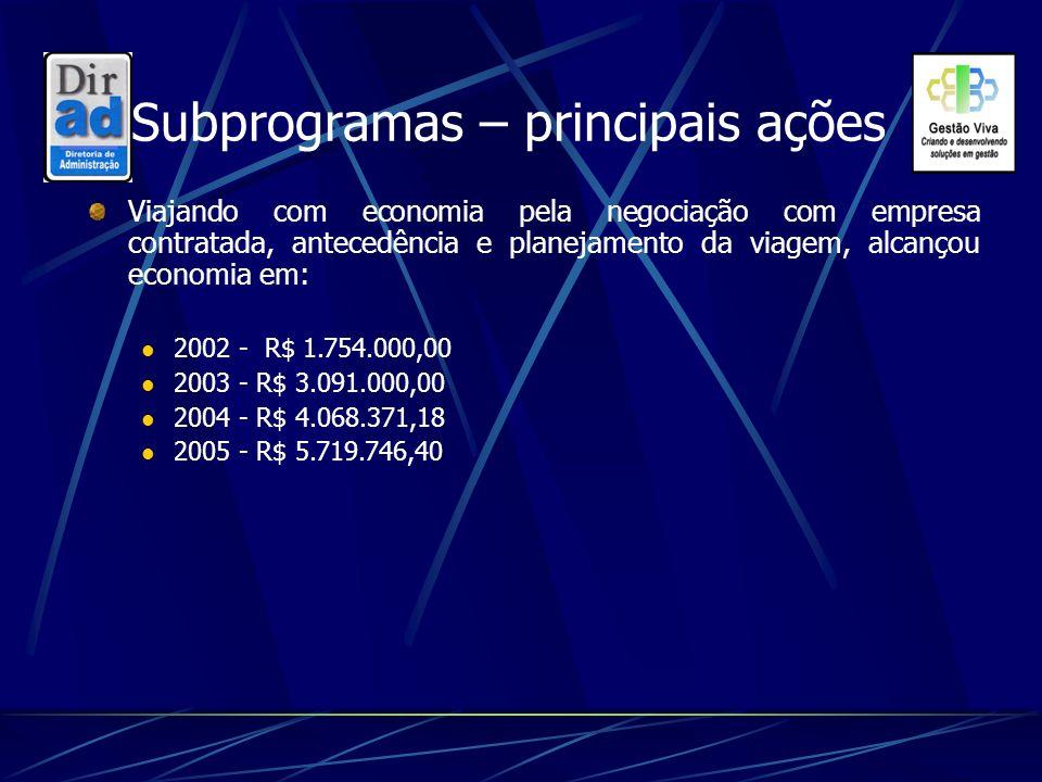 Subprogramas – principais ações Viajando com economia pela negociação com empresa contratada, antecedência e planejamento da viagem, alcançou economia