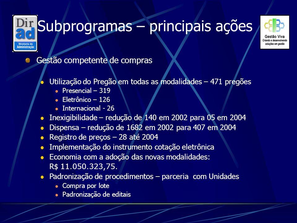 Subprogramas – principais ações Gestão competente de compras Utilização do Pregão em todas as modalidades – 471 pregões Presencial – 319 Eletrônico –