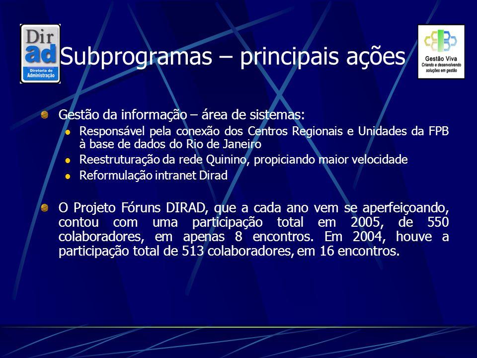 Subprogramas – principais ações Gestão da informação – área de sistemas: Responsável pela conexão dos Centros Regionais e Unidades da FPB à base de da