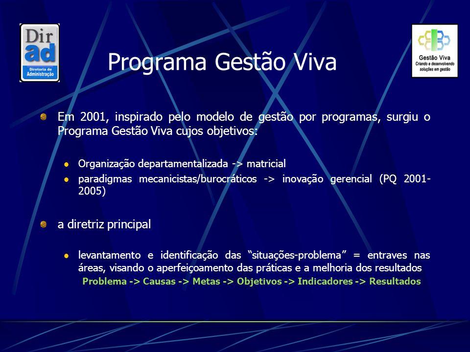 Programa Gestão Viva Em 2001, inspirado pelo modelo de gestão por programas, surgiu o Programa Gestão Viva cujos objetivos: Organização departamentali