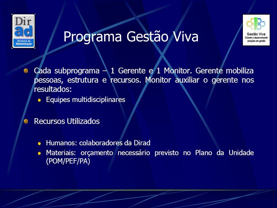 Programa Gestão Viva Cada subprograma – 1 Gerente e 1 Monitor. Gerente mobiliza pessoas, estrutura e recursos. Monitor auxiliar o gerente nos resultad